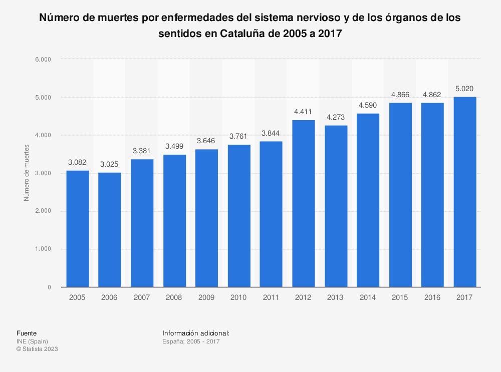 Estadística: Número de muertes por enfermedades del sistema nervioso y de los órganos de los sentidos en Cataluña de 2005 a 2017 | Statista