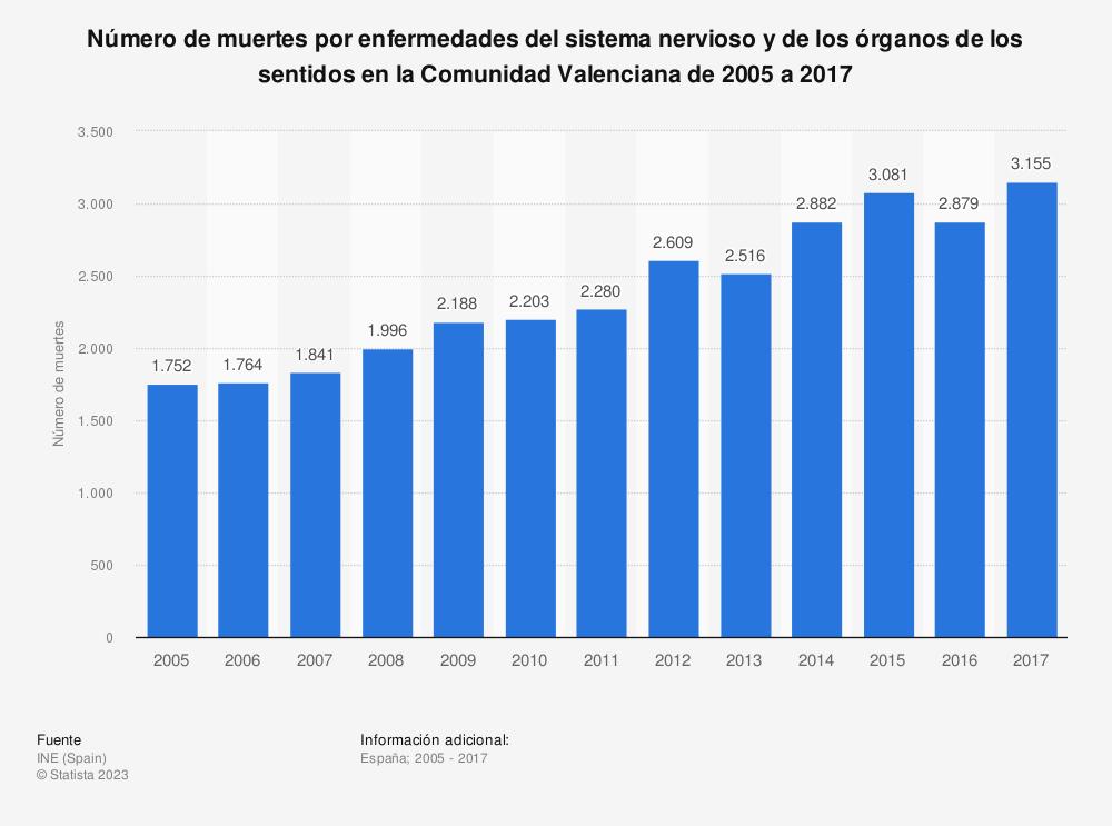 Estadística: Número de muertes por enfermedades del sistema nervioso y de los órganos de los sentidos en la Comunidad Valenciana de 2005 a 2017 | Statista