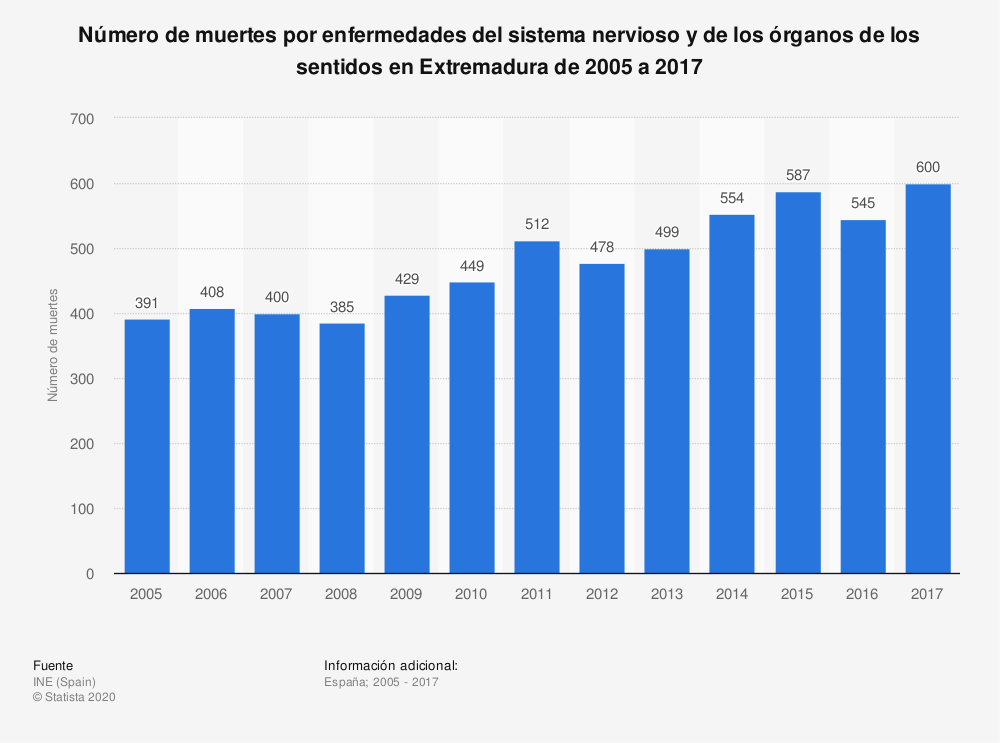 Estadística: Número de muertes por enfermedades del sistema nervioso y de los órganos de los sentidos en Extremadura de 2005 a 2017 | Statista