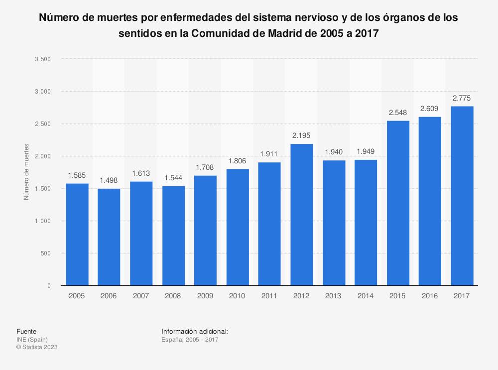 Estadística: Número de muertes por enfermedades del sistema nervioso y de los órganos de los sentidos en la Comunidad de Madrid de 2005 a 2017 | Statista