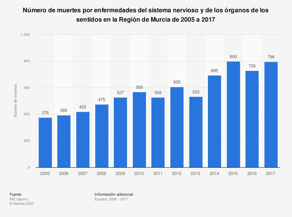Estadística: Número de muertes por enfermedades del sistema nervioso y de los órganos de los sentidos en la Región de Murcia de 2005 a 2017 | Statista