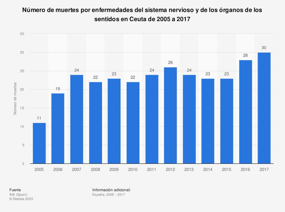 Estadística: Número de muertes por enfermedades del sistema nervioso y de los órganos de los sentidos en Ceuta de 2005 a 2017 | Statista