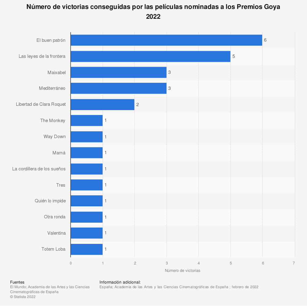Estadística: Número de victorias conseguidas por las películas nominadas a los Premios Goya 2018 | Statista
