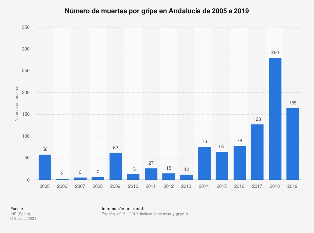 Estadística: Número de muertes por gripe en Andalucía de 2005 a 2018 | Statista