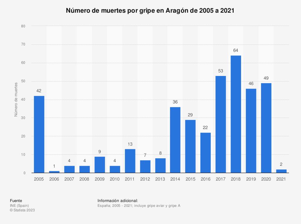 Estadística: Número de muertes por gripe en Aragón de 2005 a 2018 | Statista