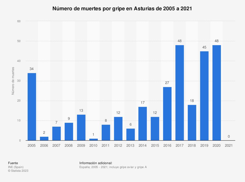 Estadística: Número de muertes por gripe en Asturias de 2005 a 2017 | Statista