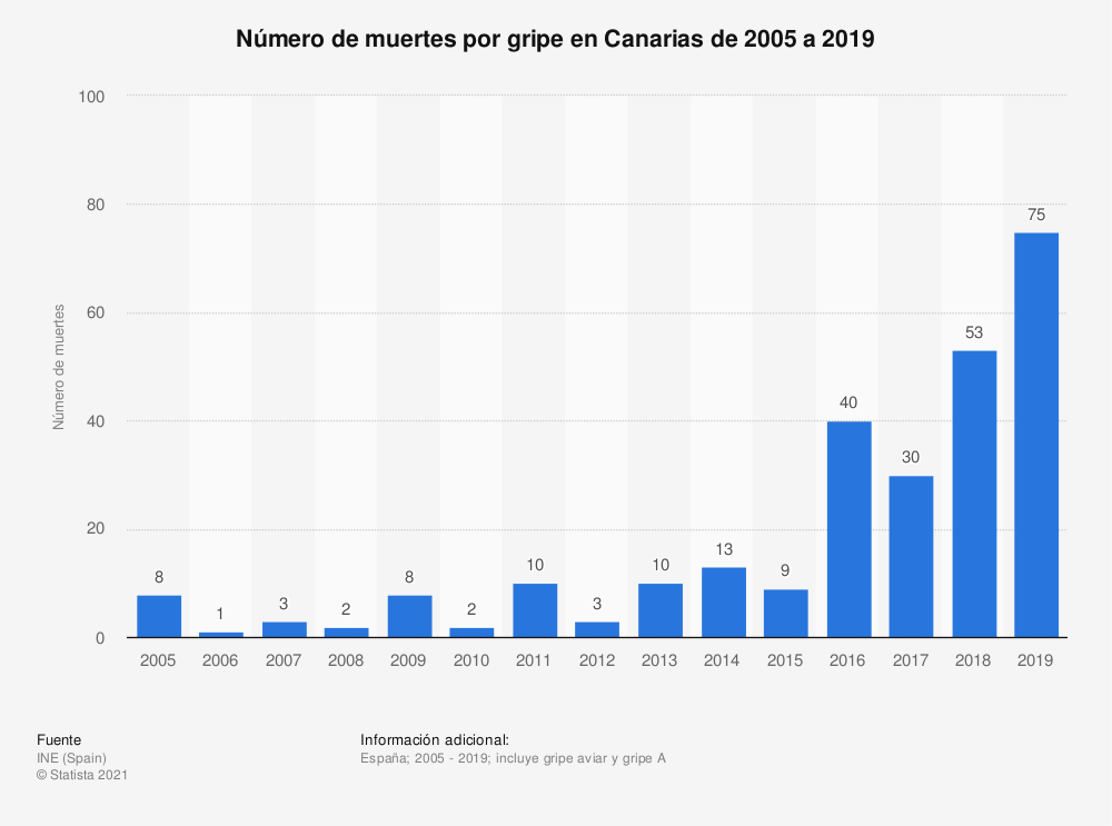 Estadística: Número de muertes por gripe en Canarias de 2005 a 2018 | Statista