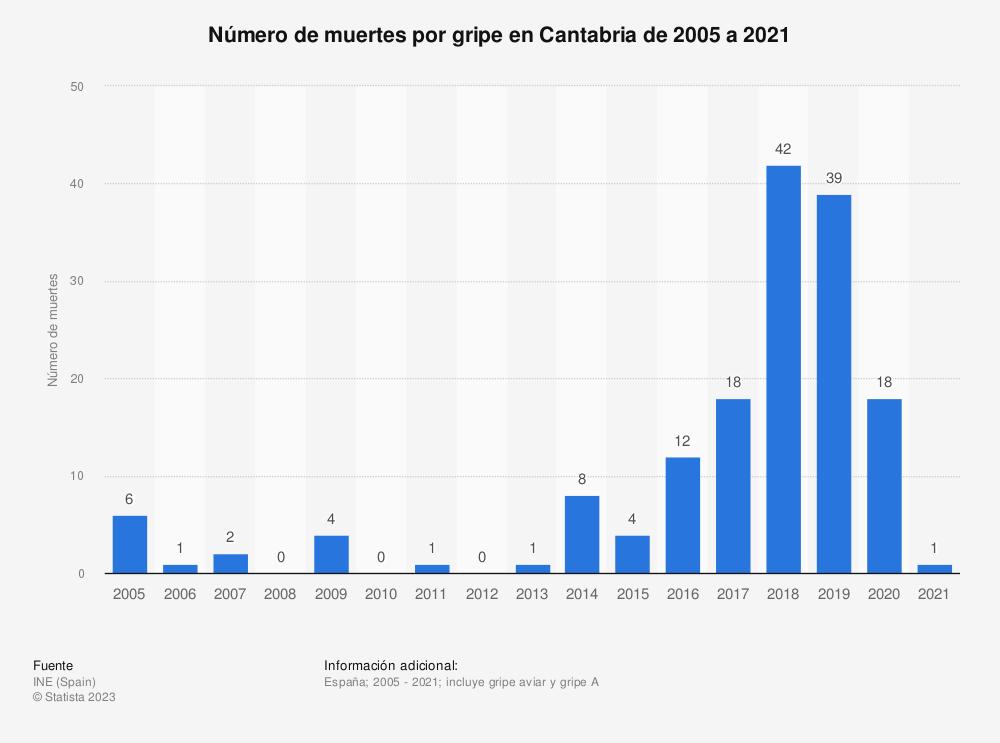 Estadística: Número de muertes por gripe en Cantabria de 2005 a 2017 | Statista