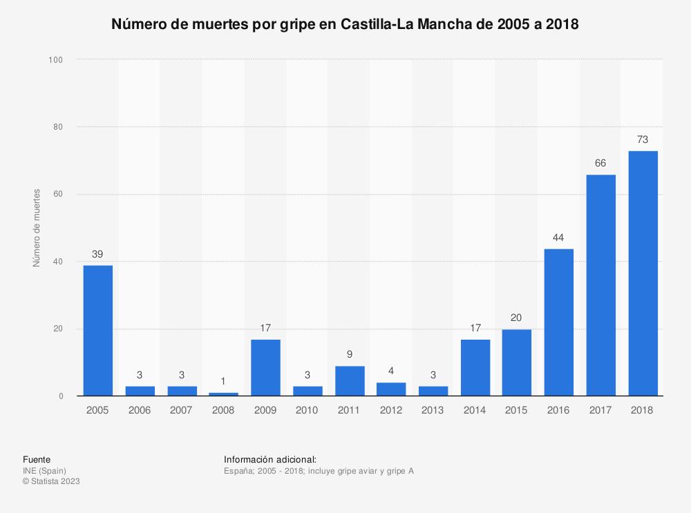 Estadística: Número de muertes por gripe en Castilla-La Mancha de 2005 a 2018 | Statista
