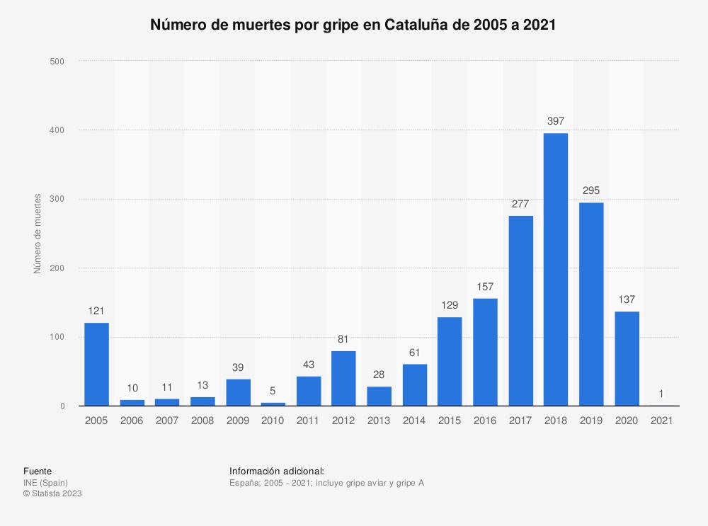 Estadística: Número de muertes por gripe en Cataluña de 2005 a 2018 | Statista