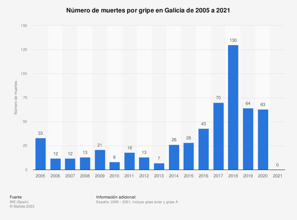 Estadística: Número de muertes por gripe en Galicia de 2005 a 2018 | Statista