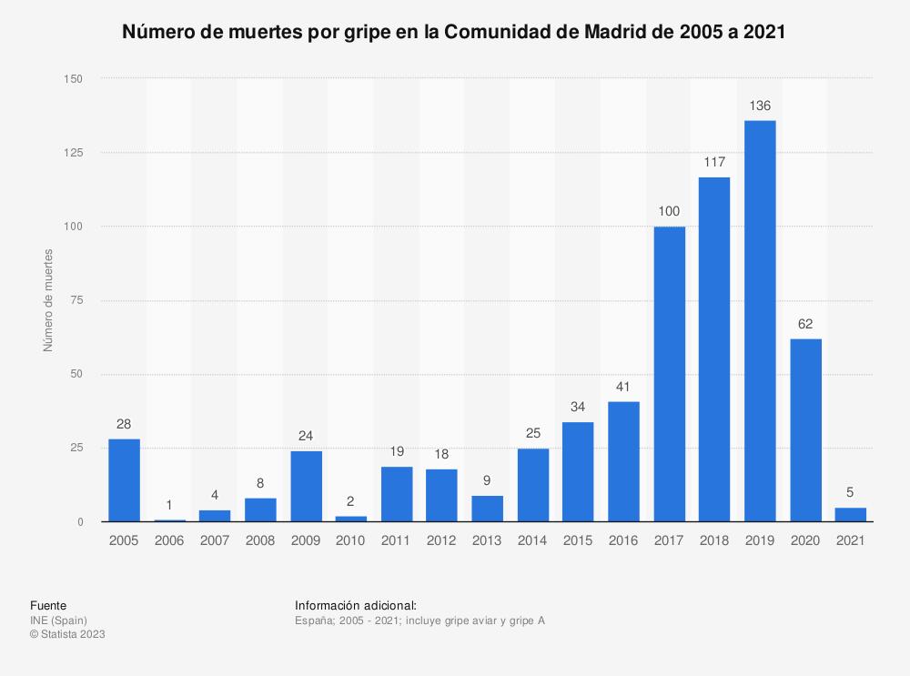 Estadística: Número de muertes por gripe en la Comunidad de Madrid de 2005 a 2017 | Statista
