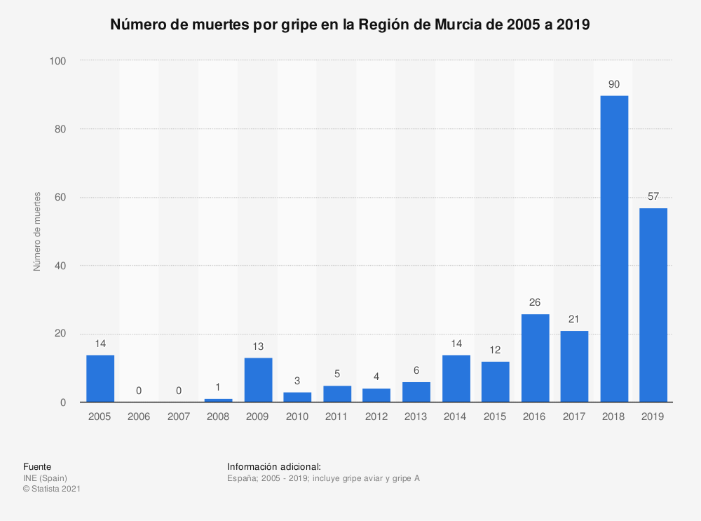 Estadística: Número de muertes por gripe en la Región de Murcia de 2005 a 2018 | Statista