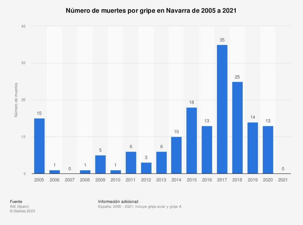 Estadística: Número de muertes por gripe en Navarra de 2005 a 2019 | Statista