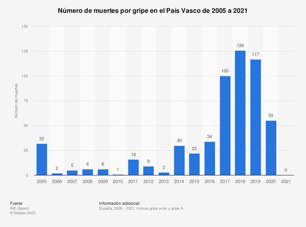 Estadística: Número de muertes por gripe en el País Vasco de 2005 a 2017 | Statista