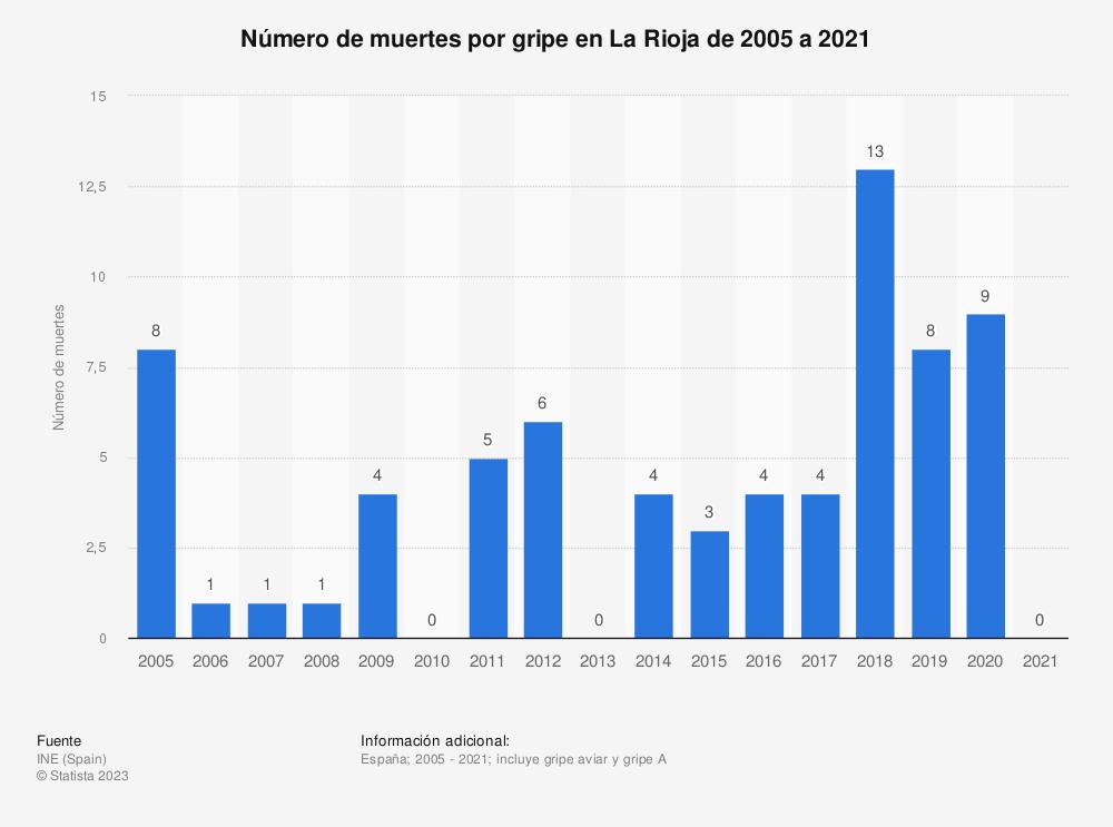 Estadística: Número de muertes por gripe en La Rioja de 2005 a 2017 | Statista