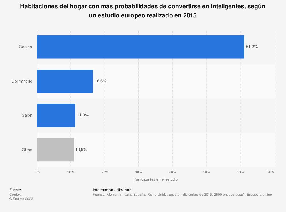 Estadística: Habitaciones del hogar con más probabilidades de convertirse en inteligentes, según un estudio europeo realizado en 2015 | Statista