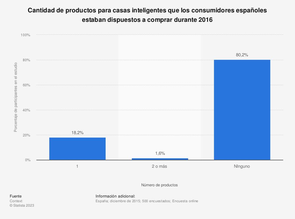 Estadística: Cantidad de productos para casas inteligentes que los consumidores españoles estaban dispuestos a comprar durante 2016 | Statista