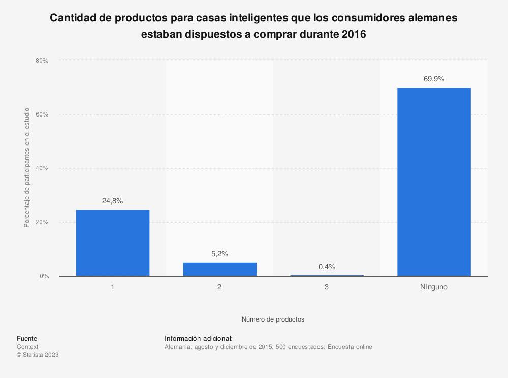 Estadística: Cantidad de productos para casas inteligentes que los consumidores alemanes estaban dispuestos a comprar durante 2016 | Statista