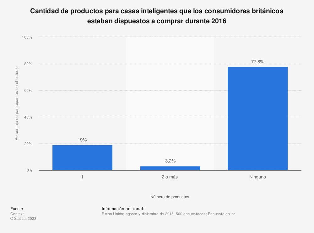 Estadística: Cantidad de productos para casas inteligentes que los consumidores británicos estaban dispuestos a comprar durante 2016 | Statista