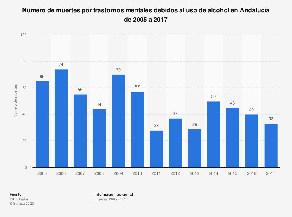 Estadística: Número de muertes por trastornos mentales debidos al uso de alcohol en Andalucía de 2005 a 2017 | Statista