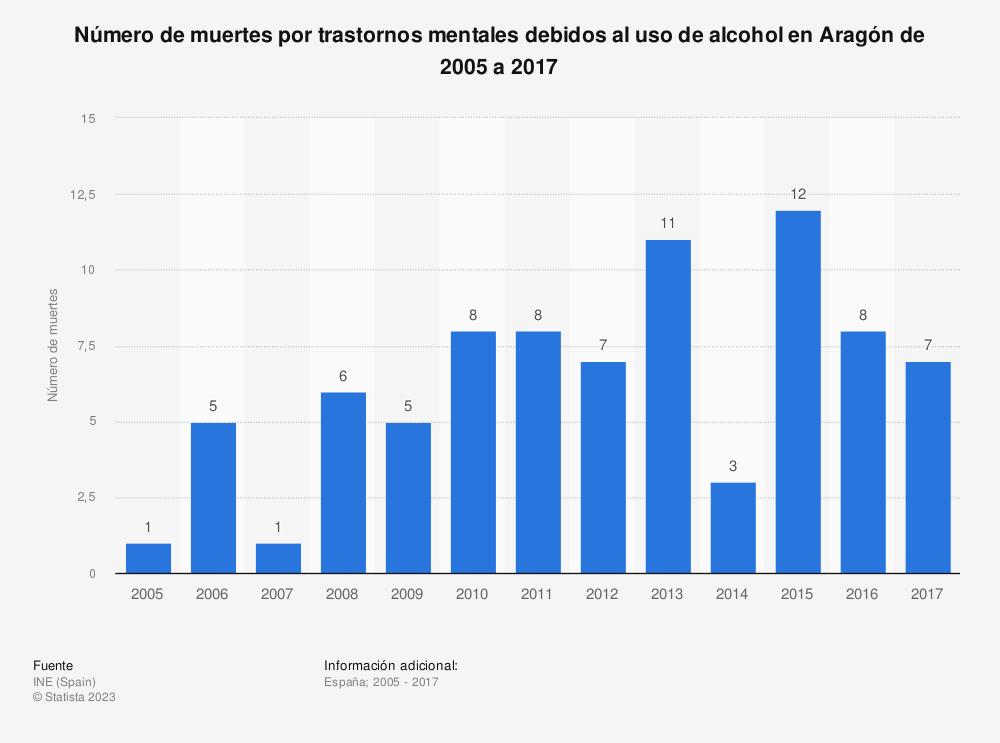 Estadística: Número de muertes por trastornos mentales debidos al uso de alcohol en Aragón de 2005 a 2017 | Statista