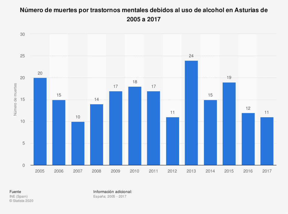 Estadística: Número de muertes por trastornos mentales debidos al uso de alcohol en Asturias de 2005 a 2017 | Statista