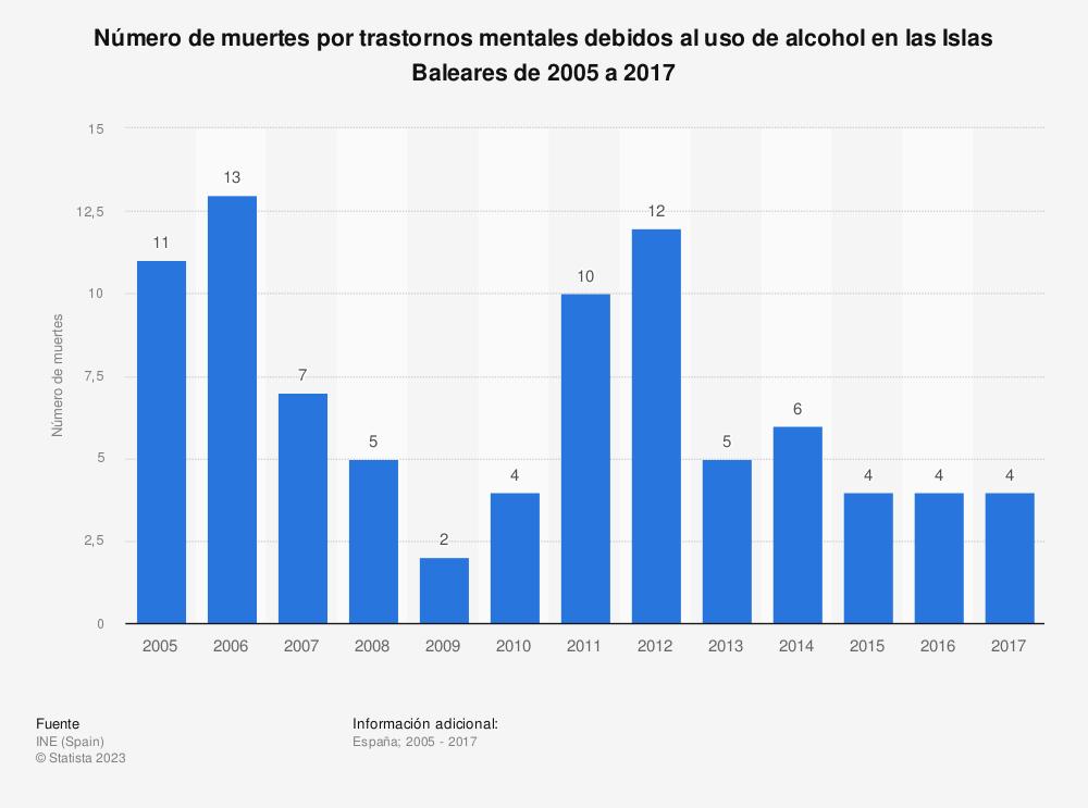 Estadística: Número de muertes por trastornos mentales debidos al uso de alcohol en las Islas Baleares de 2005 a 2017 | Statista