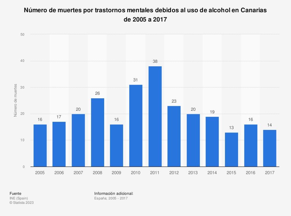 Estadística: Número de muertes por trastornos mentales debidos al uso de alcohol en Canarias de 2005 a 2017 | Statista