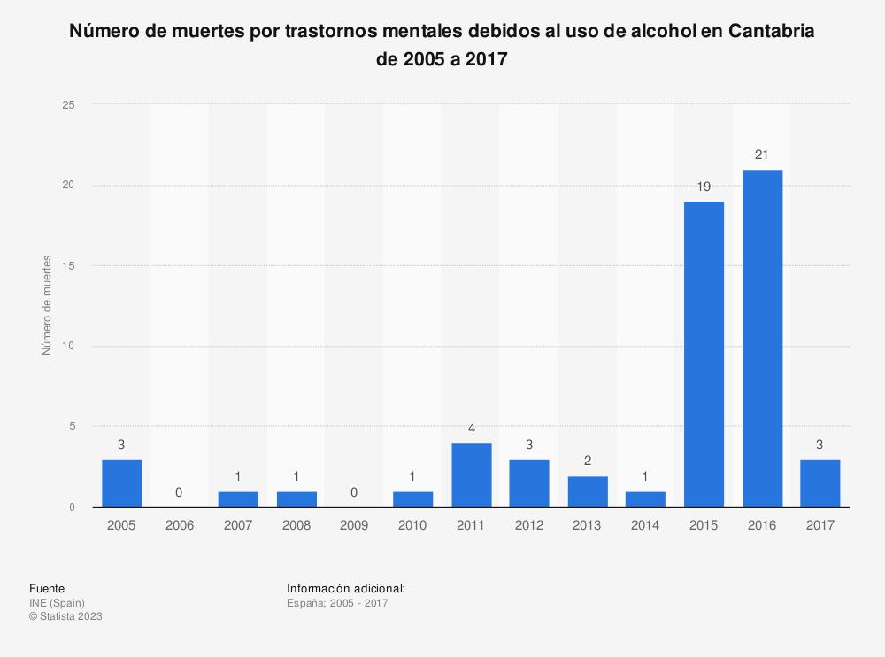 Estadística: Número de muertes por trastornos mentales debidos al uso de alcohol en Cantabria de 2005 a 2017 | Statista