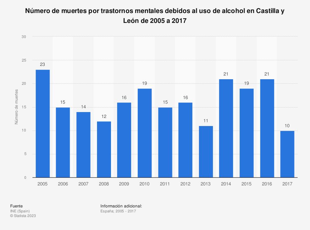 Estadística: Número de muertes por trastornos mentales debidos al uso de alcohol en Castilla y León de 2005 a 2017 | Statista