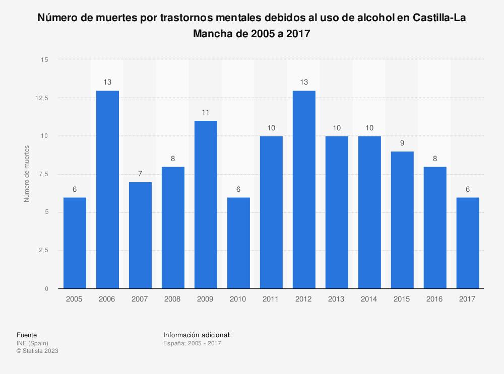 Estadística: Número de muertes por trastornos mentales debidos al uso de alcohol en Castilla-La Mancha de 2005 a 2017 | Statista