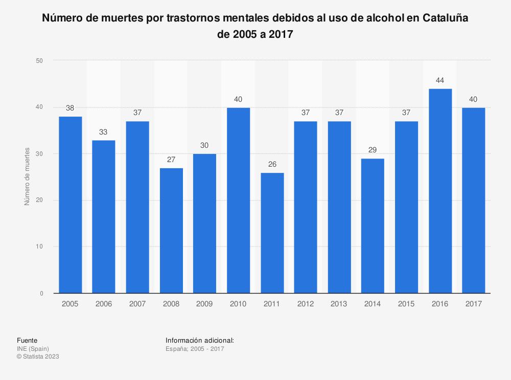 Estadística: Número de muertes por trastornos mentales debidos al uso de alcohol en Cataluña de 2005 a 2017 | Statista