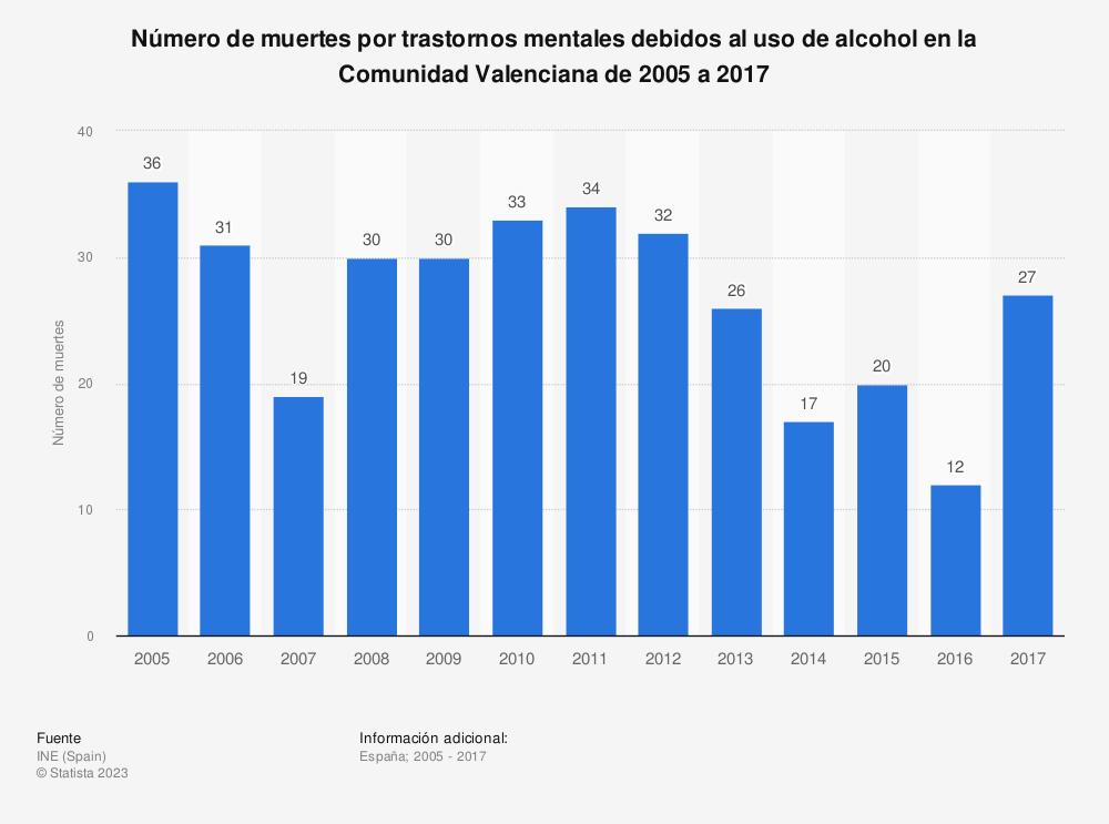 Estadística: Número de muertes por trastornos mentales debidos al uso de alcohol en la Comunidad Valenciana de 2005 a 2017 | Statista