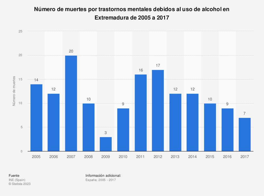 Estadística: Número de muertes por trastornos mentales debidos al uso de alcohol en Extremadura de 2005 a 2017 | Statista