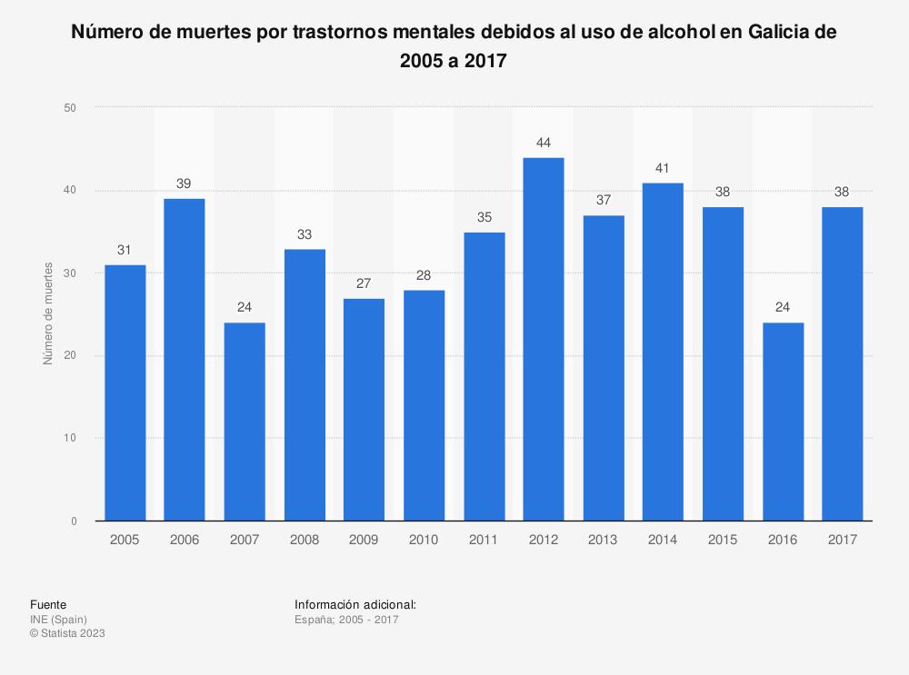 Estadística: Número de muertes por trastornos mentales debidos al uso de alcohol en Galicia de 2005 a 2017 | Statista