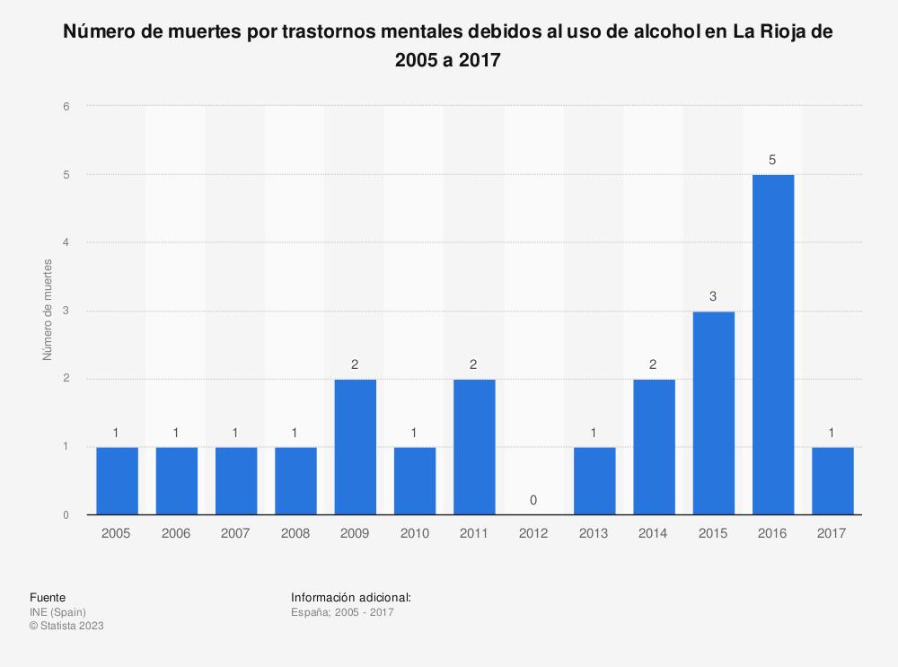 Estadística: Número de muertes por trastornos mentales debidos al uso de alcohol en La Rioja de 2005 a 2017 | Statista