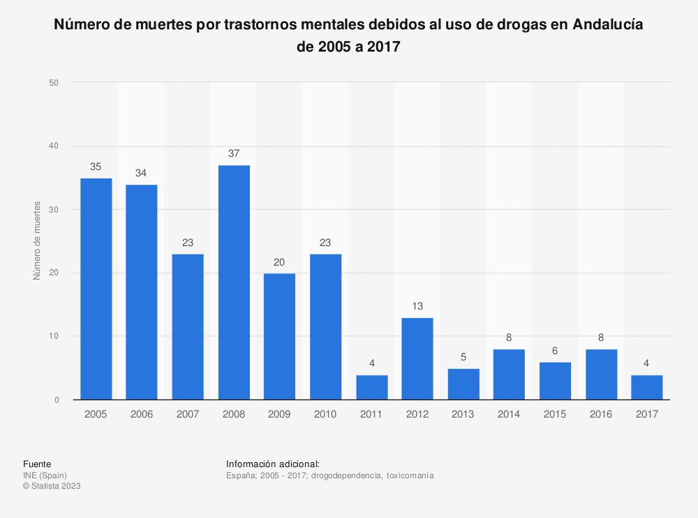Estadística: Número de muertes por trastornos mentales debidos al uso de drogas en Andalucía de 2005 a 2017 | Statista