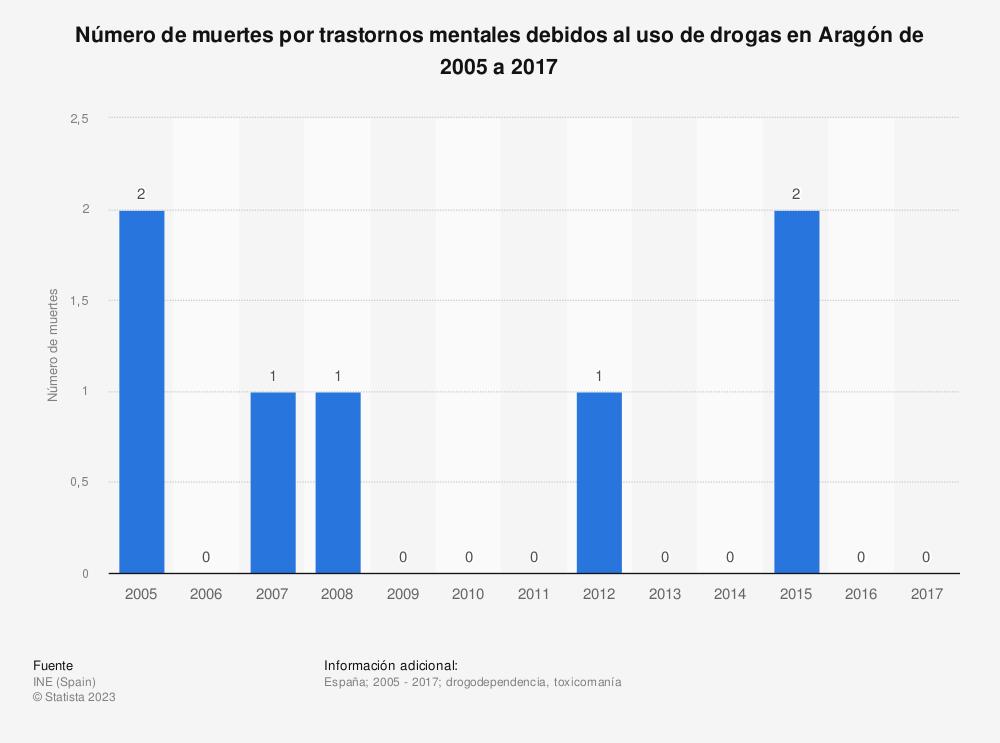 Estadística: Número de muertes por trastornos mentales debidos al uso de drogas en Aragón de 2005 a 2017 | Statista