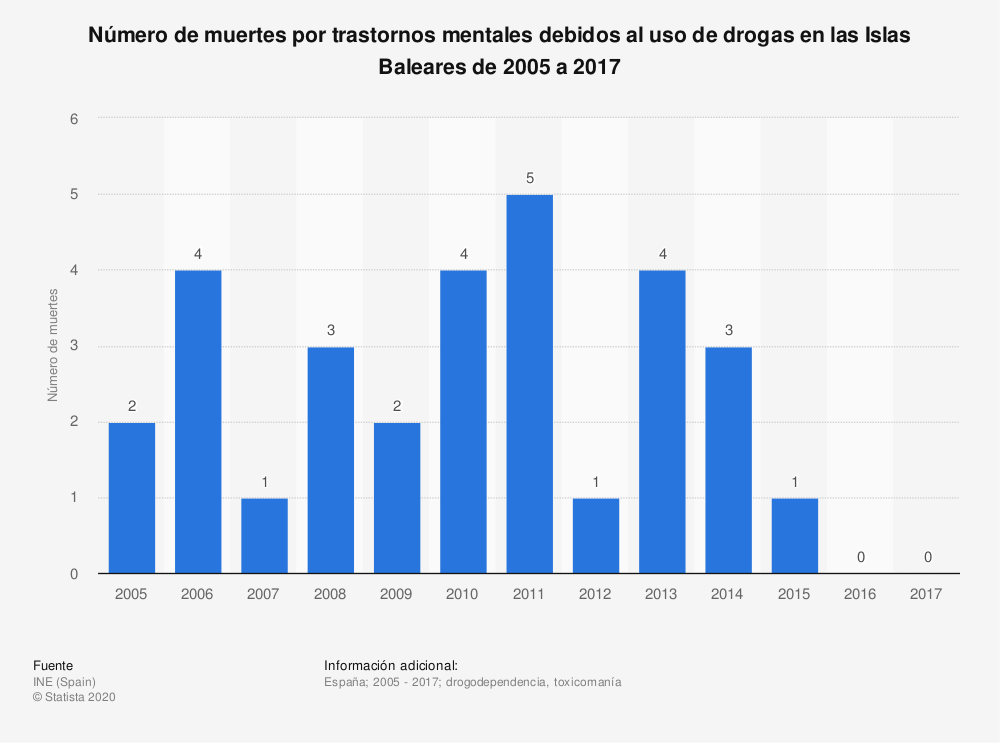 Estadística: Número de muertes por trastornos mentales debidos al uso de drogas en las Islas Baleares de 2005 a 2017 | Statista