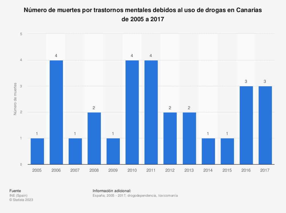 Estadística: Número de muertes por trastornos mentales debidos al uso de drogas en Canarias de 2005 a 2017 | Statista
