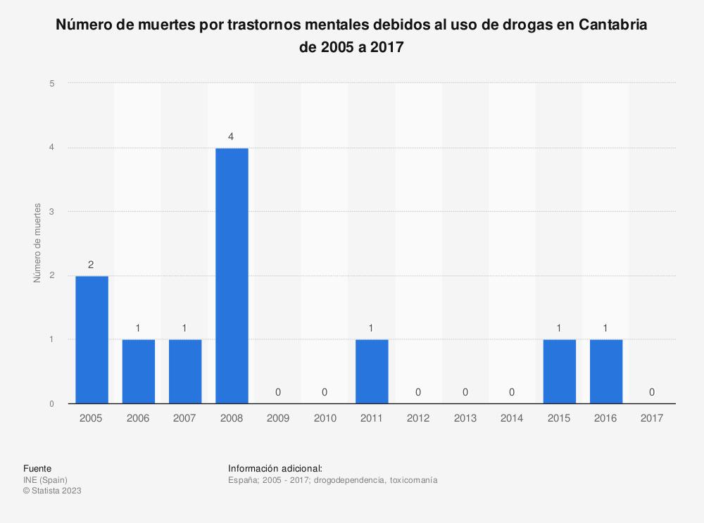 Estadística: Número de muertes por trastornos mentales debidos al uso de drogas en Cantabria de 2005 a 2017 | Statista