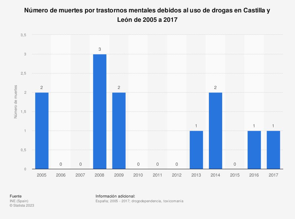 Estadística: Número de muertes por trastornos mentales debidos al uso de drogas en Castilla y León de 2005 a 2017 | Statista