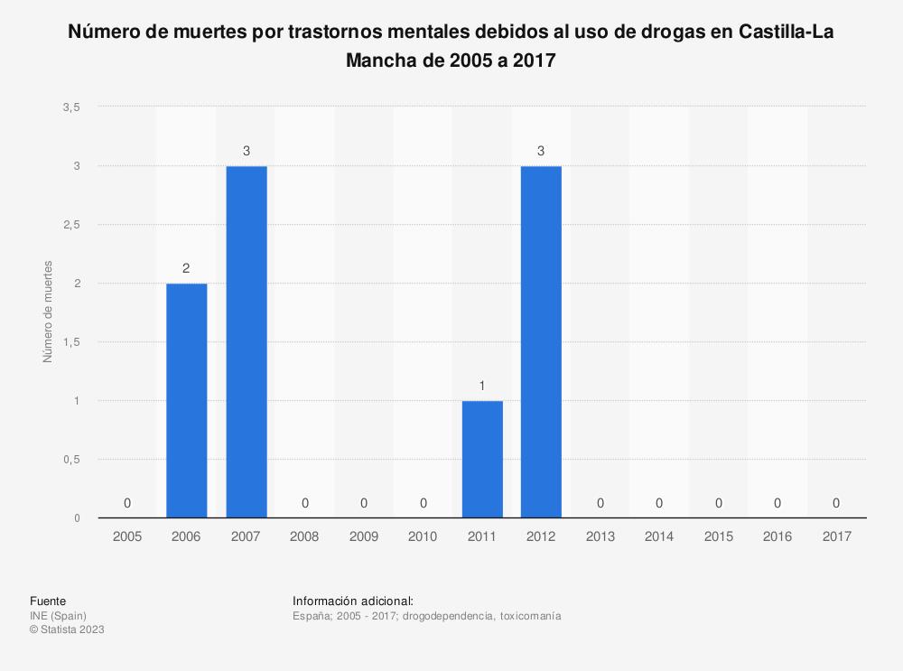 Estadística: Número de muertes por trastornos mentales debidos al uso de drogas en Castilla-La Mancha de 2005 a 2017 | Statista