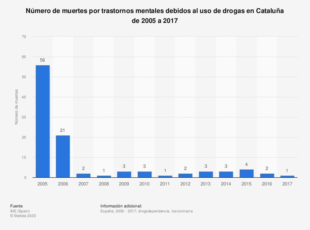 Estadística: Número de muertes por trastornos mentales debidos al uso de drogas en Cataluña de 2005 a 2017 | Statista