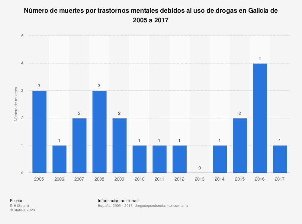 Estadística: Número de muertes por trastornos mentales debidos al uso de drogas en Galicia de 2005 a 2017 | Statista