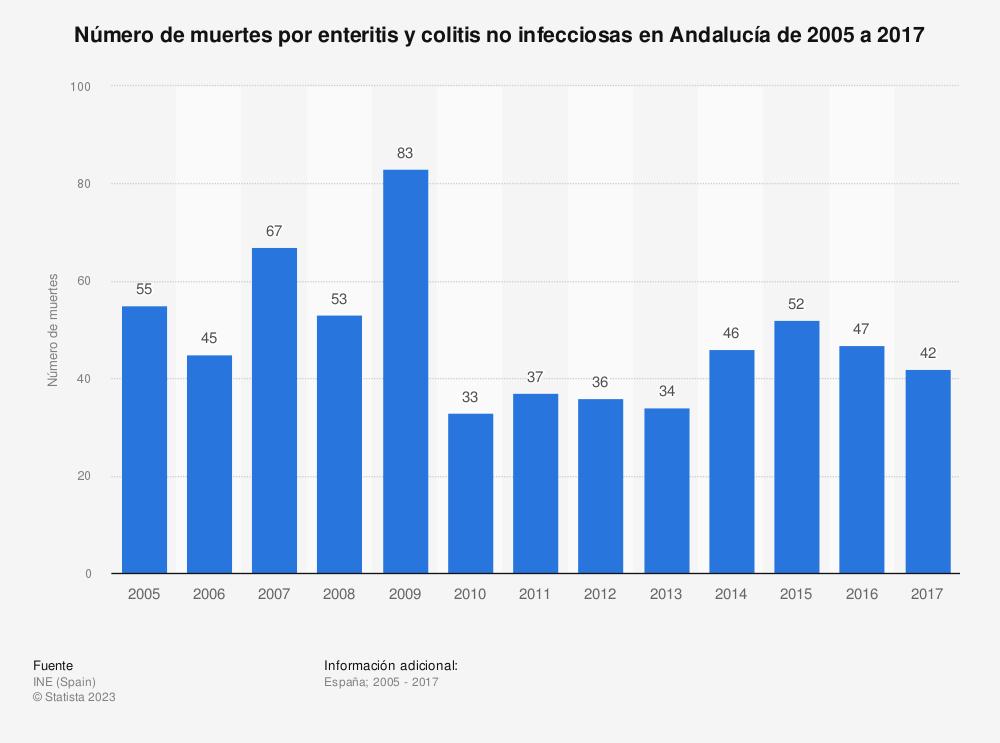 Estadística: Número de muertes por enteritis y colitis no infecciosas en Andalucía de 2005 a 2017 | Statista
