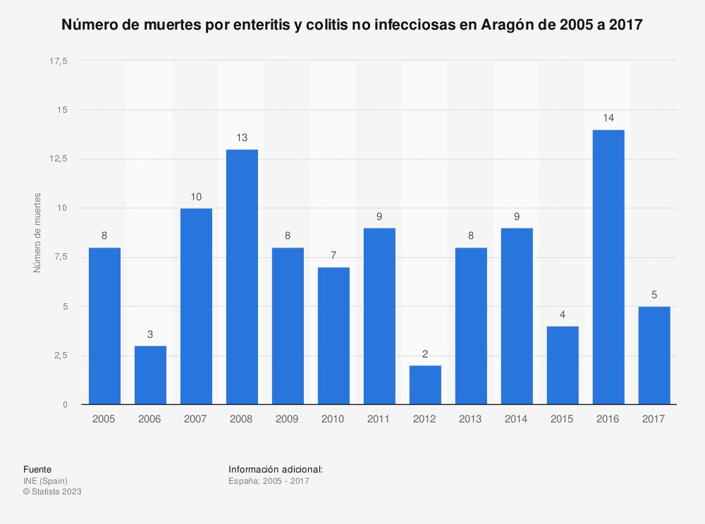 Estadística: Número de muertes por enteritis y colitis no infecciosas en Aragón de 2005 a 2017 | Statista