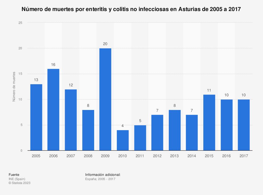 Estadística: Número de muertes por enteritis y colitis no infecciosas en Asturias de 2005 a 2017 | Statista