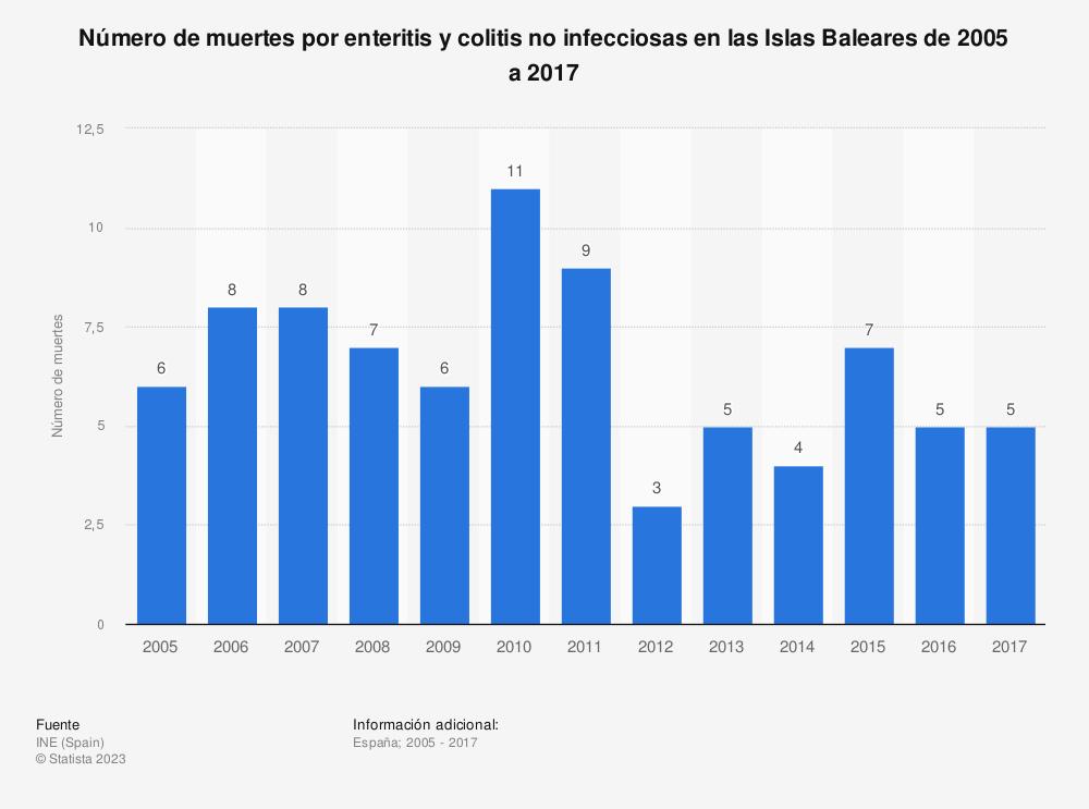 Estadística: Número de muertes por enteritis y colitis no infecciosas en las Islas Baleares de 2005 a 2017 | Statista